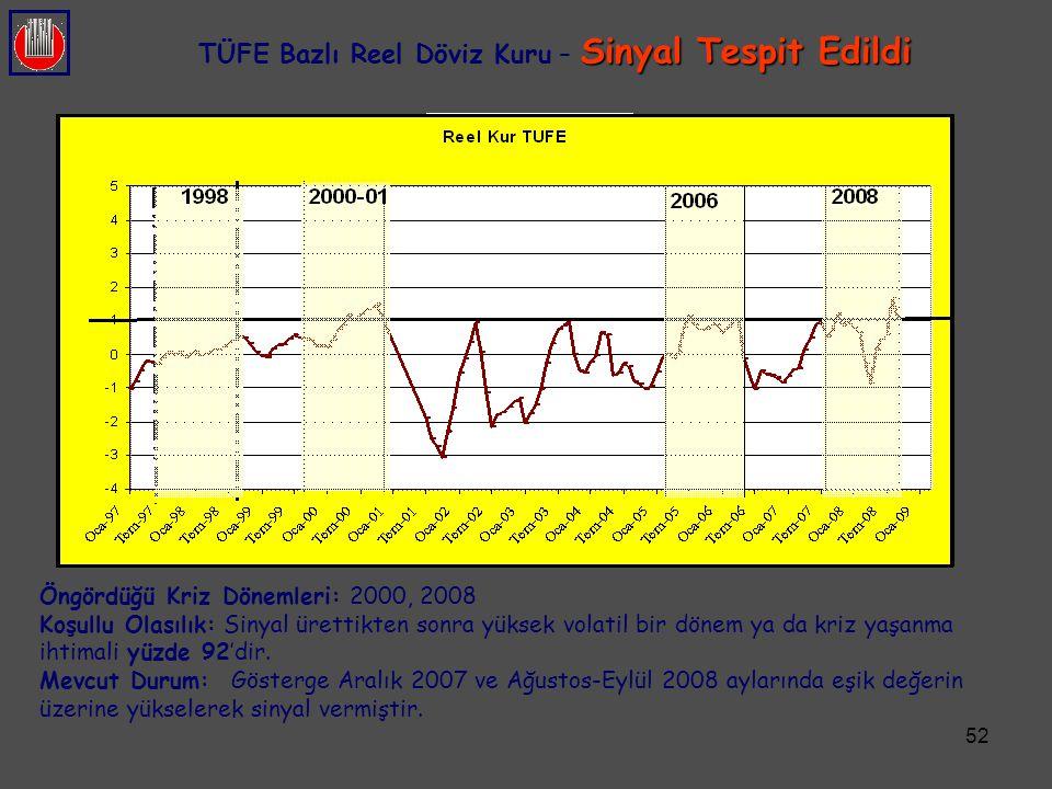 52 Sinyal Tespit Edildi TÜFE Bazlı Reel Döviz Kuru – Sinyal Tespit Edildi Öngördüğü Kriz Dönemleri: 2000, 2008 Koşullu Olasılık: Sinyal ürettikten son