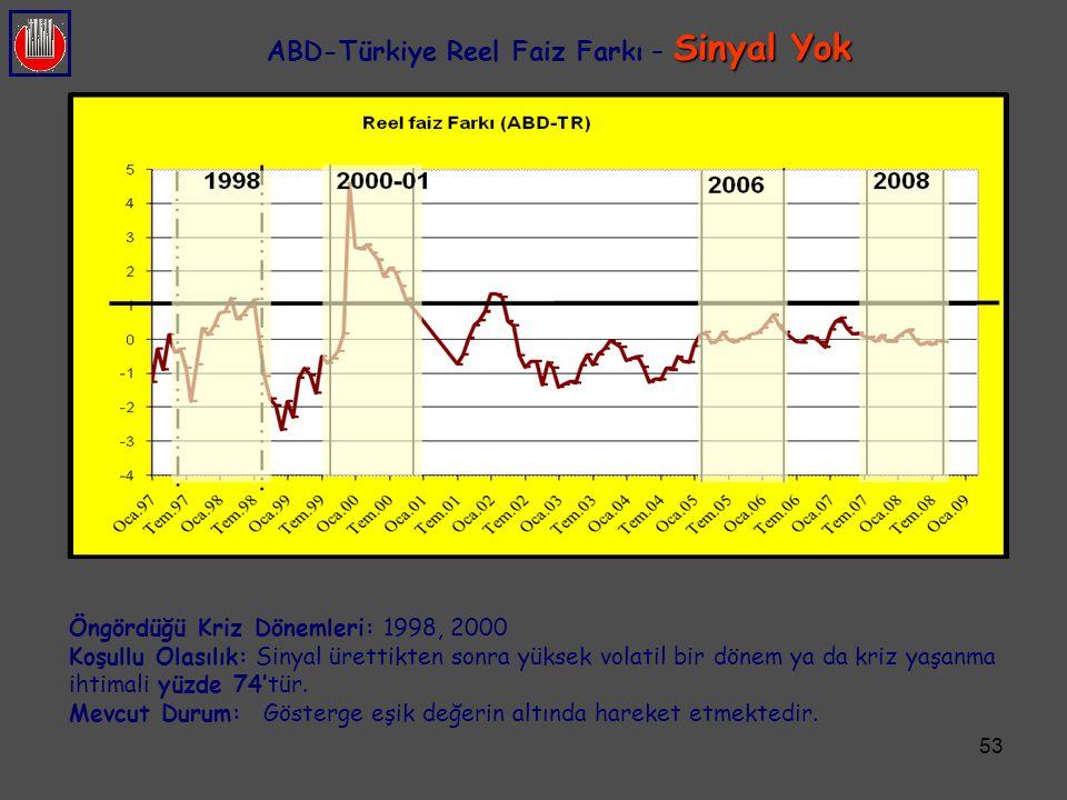 53 Sinyal Yok ABD-Türkiye Reel Faiz Farkı – Sinyal Yok Öngördüğü Kriz Dönemleri: 1998, 2000 Koşullu Olasılık: Sinyal ürettikten sonra yüksek volatil b