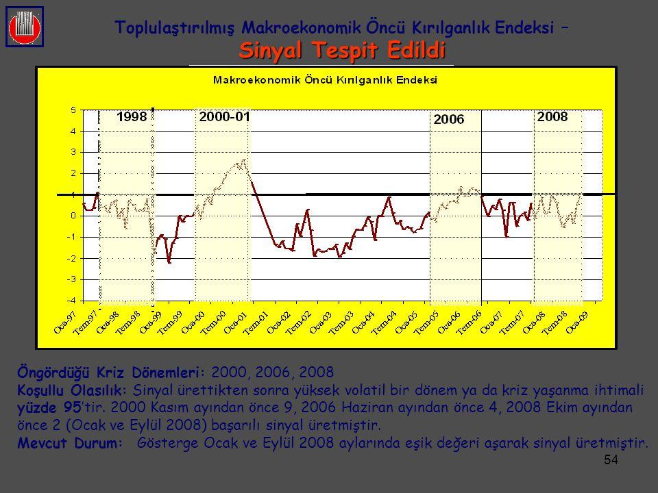 54 Öngördüğü Kriz Dönemleri: 2000, 2006, 2008 Koşullu Olasılık: Sinyal ürettikten sonra yüksek volatil bir dönem ya da kriz yaşanma ihtimali yüzde 95'