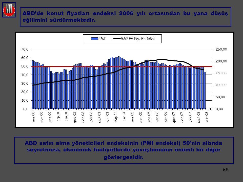 59 ABD'de konut fiyatları endeksi 2006 yılı ortasından bu yana düşüş eğilimini sürdürmektedir. ABD satın alma yöneticileri endeksinin (PMI endeksi) 50