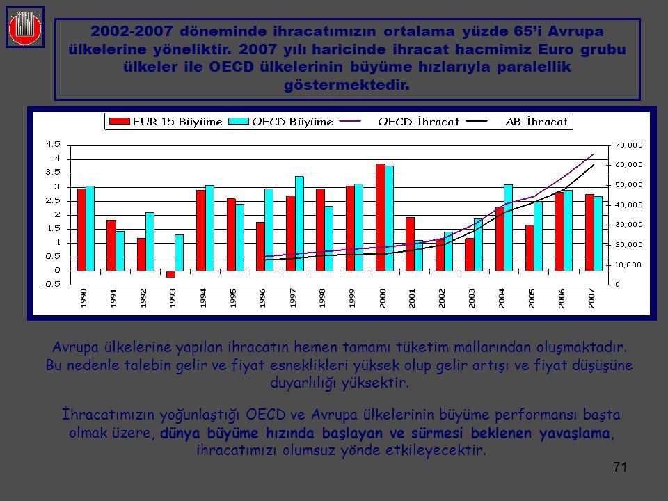 71 İhracatımızın yoğunlaştığı OECD ve Avrupa ülkelerinin büyüme performansı başta olmak üzere, dünya büyüme hızında başlayan ve sürmesi beklenen yavaş