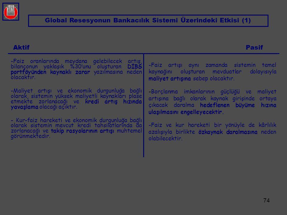74 AktifPasif Global Resesyonun Bankacılık Sistemi Üzerindeki Etkisi (1) - -Faiz artışı aynı zamanda sistemin temel kaynağını oluşturan mevduatlar dol
