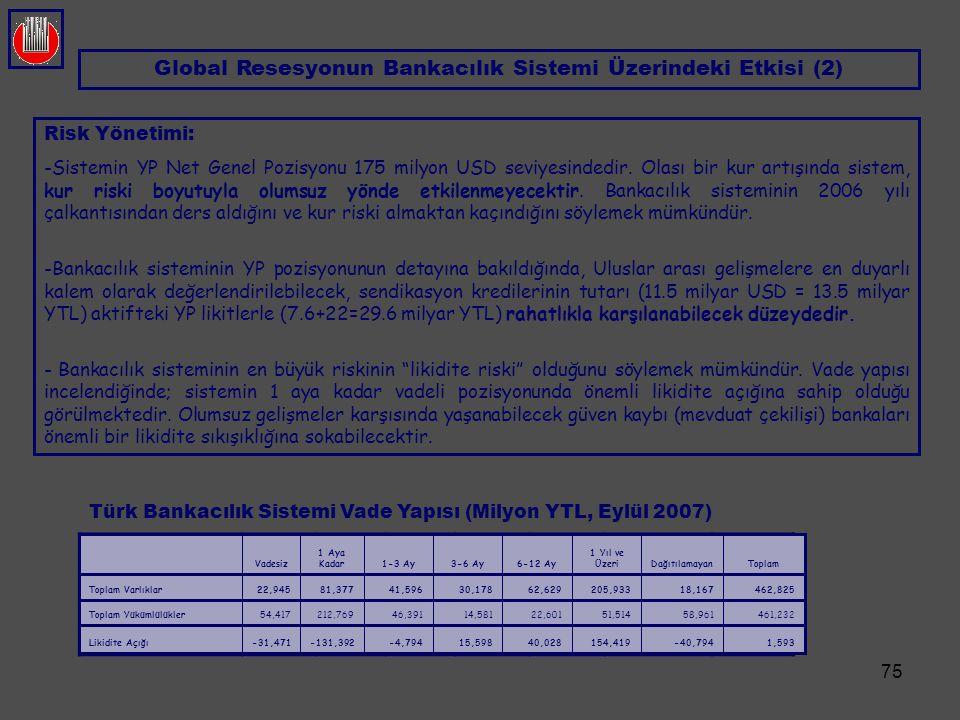 75 Risk Yönetimi: - -Sistemin YP Net Genel Pozisyonu 175 milyon USD seviyesindedir. Olası bir kur artışında sistem, kur riski boyutuyla olumsuz yönde