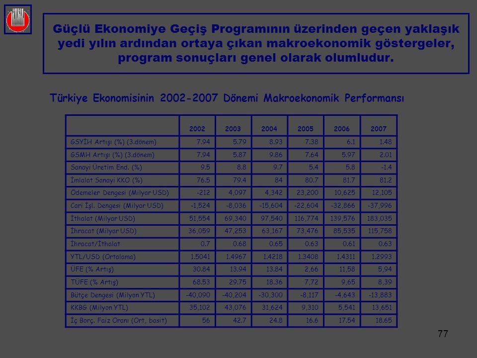 77 Güçlü Ekonomiye Geçiş Programının üzerinden geçen yaklaşık yedi yılın ardından ortaya çıkan makroekonomik göstergeler, program sonuçları genel olar