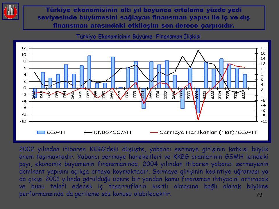 79 Türkiye ekonomisinin altı yıl boyunca ortalama yüzde yedi seviyesinde büyümesini sağlayan finansman yapısı ile iç ve dış finansman arasındaki etkil