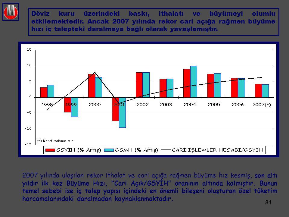 """81 2007 yılında ulaşılan rekor ithalat ve cari açığa rağmen büyüme hız kesmiş, son altı yıldır ilk kez Büyüme Hızı, """"Cari Açık/GSYİH"""" oranının altında"""