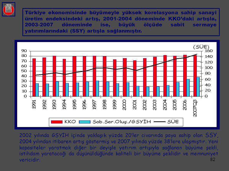 82 Türkiye ekonomisinde büyümeyle yüksek korelasyona sahip sanayi üretim endeksindeki artış, 2001-2004 döneminde KKO'daki artışla, 2003-2007 döneminde
