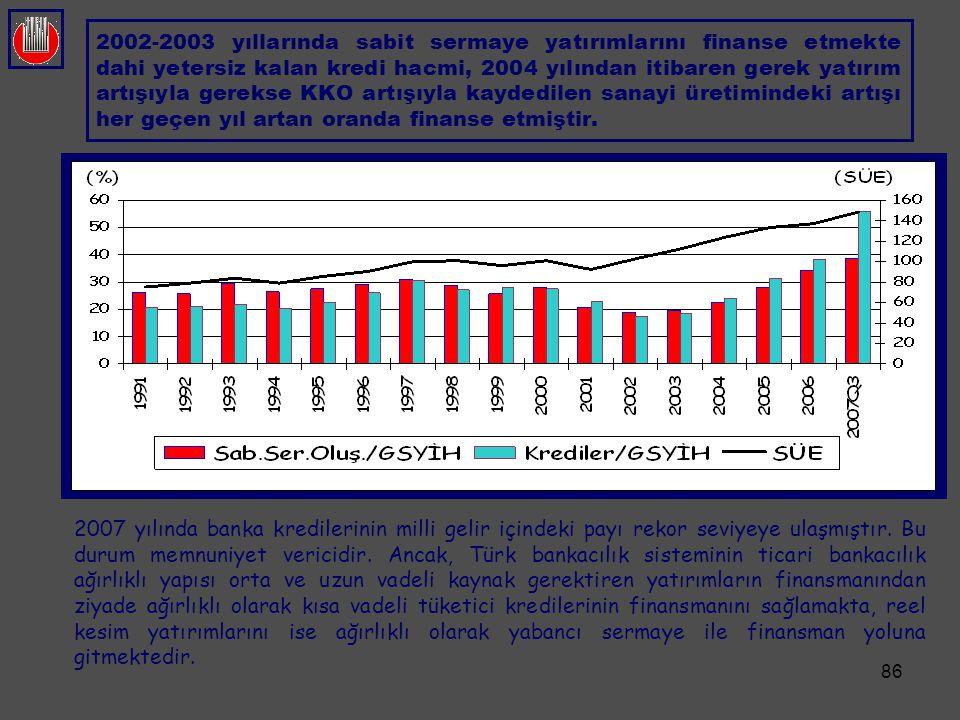 86 2002-2003 yıllarında sabit sermaye yatırımlarını finanse etmekte dahi yetersiz kalan kredi hacmi, 2004 yılından itibaren gerek yatırım artışıyla ge