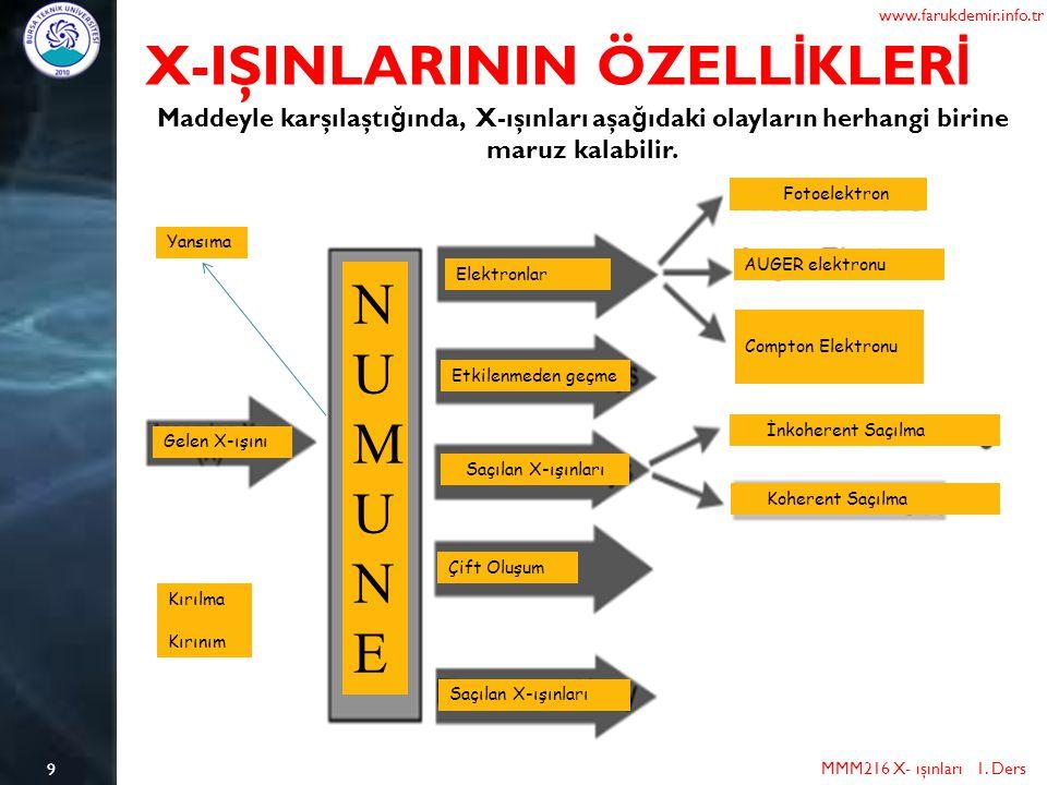 9 X-IŞINLARININ ÖZELL İ KLER İ MMM216 X- ışınları 1. Ders www.farukdemir.info.tr Maddeyle karşılaştı ğ ında, X-ışınları aşa ğ ıdaki olayların herhangi