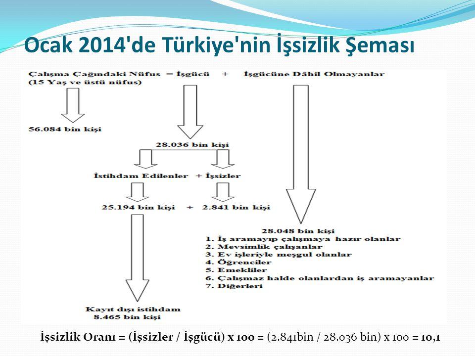 Ocak 2014'de Türkiye'nin İşsizlik Şeması İşsizlik Oranı = (İşsizler / İşgücü) x 100 = (2.841bin / 28.036 bin) x 100 = 10,1