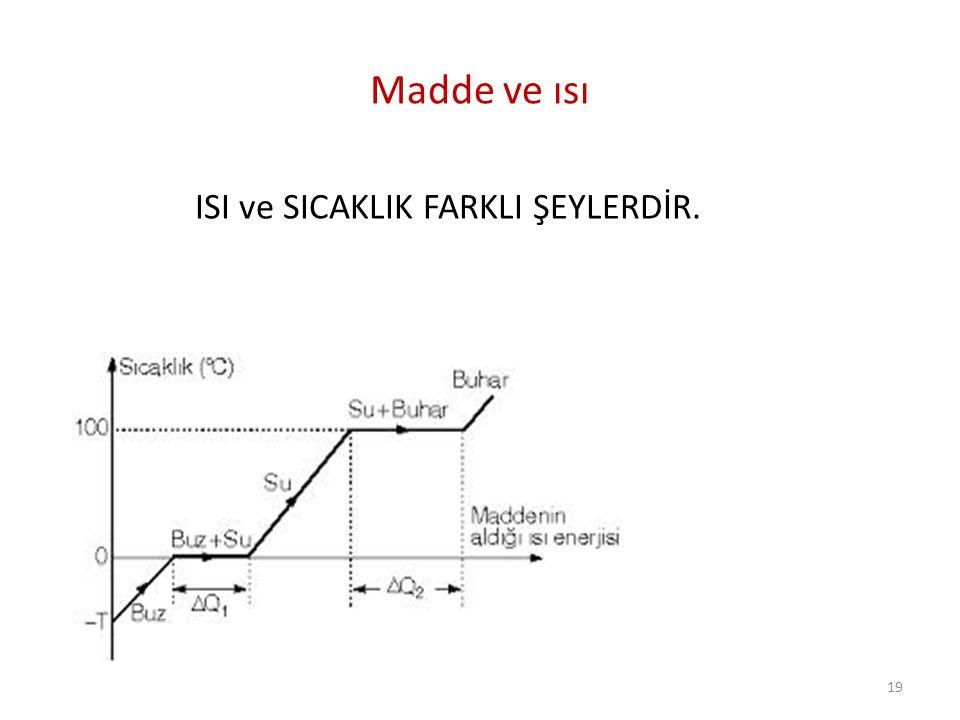 Madde ve ısı ISI ve SICAKLIK FARKLI ŞEYLERDİR. 19