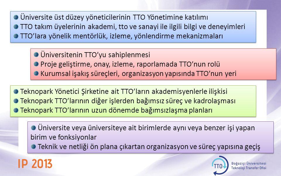 Üniversite üst düzey yöneticilerinin TTO Yönetimine katılımı TTO takım üyelerinin akademi, tto ve sanayi ile ilgili bilgi ve deneyimleri TTO'lara yönelik mentörlük, izleme, yönlendirme mekanizmaları Üniversite üst düzey yöneticilerinin TTO Yönetimine katılımı TTO takım üyelerinin akademi, tto ve sanayi ile ilgili bilgi ve deneyimleri TTO'lara yönelik mentörlük, izleme, yönlendirme mekanizmaları Üniversitenin TTO'yu sahiplenmesi Proje geliştirme, onay, izleme, raporlamada TTO'nun rolü Kurumsal işakış süreçleri, organizasyon yapısında TTO'nun yeri Üniversitenin TTO'yu sahiplenmesi Proje geliştirme, onay, izleme, raporlamada TTO'nun rolü Kurumsal işakış süreçleri, organizasyon yapısında TTO'nun yeri Teknopark Yönetici Şirketine ait TTO'ların akademisyenlerle ilişkisi Teknopark TTO'larının diğer işlerden bağımsız süreç ve kadrolaşması Teknopark TTO'larının uzun dönemde bağımsızlaşma planları Teknopark Yönetici Şirketine ait TTO'ların akademisyenlerle ilişkisi Teknopark TTO'larının diğer işlerden bağımsız süreç ve kadrolaşması Teknopark TTO'larının uzun dönemde bağımsızlaşma planları Üniversite veya üniversiteye ait birimlerde aynı veya benzer işi yapan birim ve fonksiyonlar Teknik ve netliği ön plana çıkartan organizasyon ve süreç yapısına geçiş Üniversite veya üniversiteye ait birimlerde aynı veya benzer işi yapan birim ve fonksiyonlar Teknik ve netliği ön plana çıkartan organizasyon ve süreç yapısına geçiş
