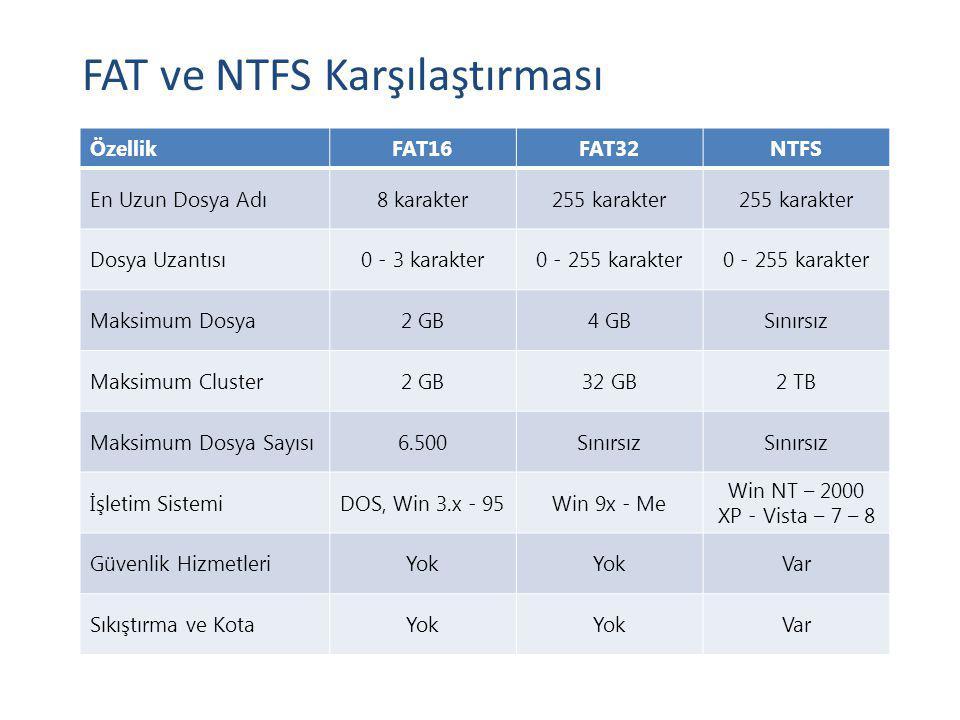 FAT ve NTFS Karşılaştırması ÖzellikFAT16FAT32NTFS En Uzun Dosya Adı8 karakter255 karakter Dosya Uzantısı0 - 3 karakter0 - 255 karakter Maksimum Dosya2