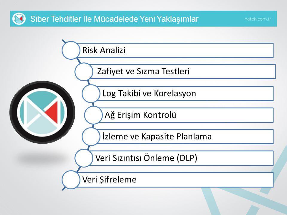 Siber Tehditler İle Mücadelede Yeni Yaklaşımlar Risk Analizi Zafiyet ve Sızma Testleri Log Takibi ve Korelasyon Ağ Erişim Kontrolü İzleme ve Kapasite