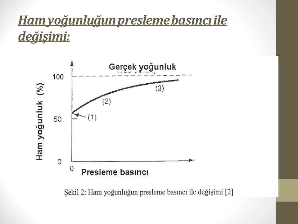 Ham yoğunluğun presleme basıncı ile değişimi: