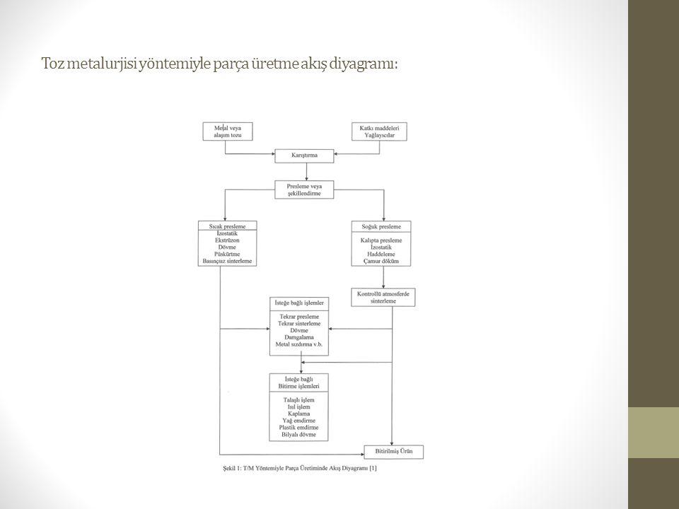 Toz metalurjisi yöntemiyle parça üretme akış diyagramı: