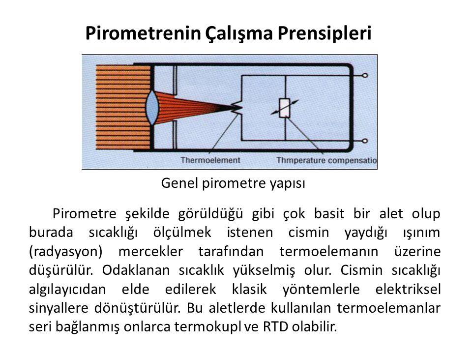 Pirometrenin Çalışma Prensipleri Genel pirometre yapısı Pirometre şekilde görüldüğü gibi çok basit bir alet olup burada sıcaklığı ölçülmek istenen cis