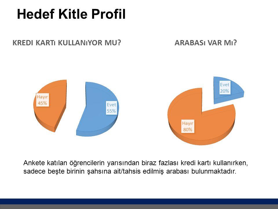 Hedef Kitle Profil Ankete katılan öğrencilerin yarısından biraz fazlası kredi kartı kullanırken, sadece beşte birinin şahsına ait/tahsis edilmiş arabası bulunmaktadır.