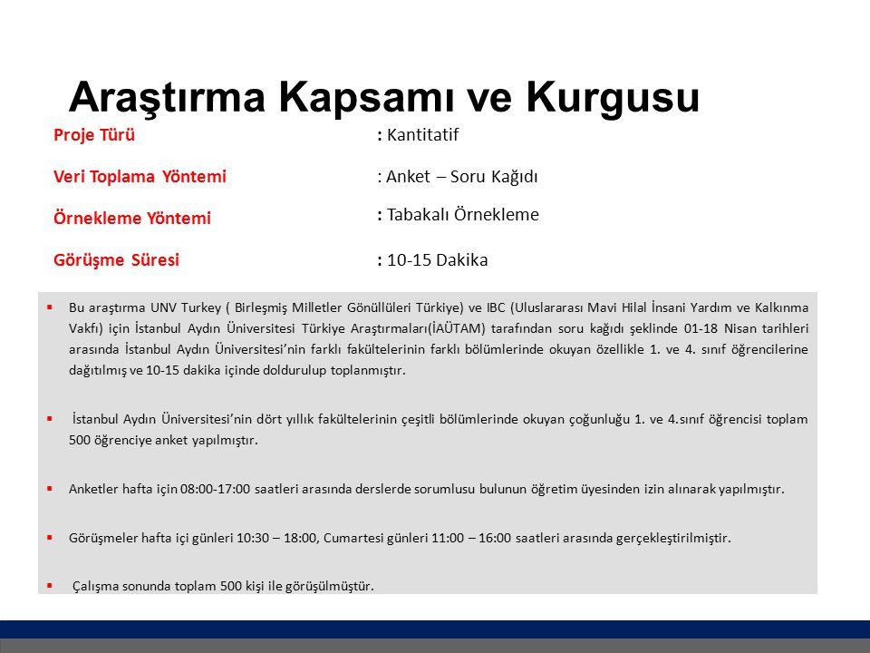 Araştırma Kapsamı ve Kurgusu  Bu araştırma UNV Turkey ( Birleşmiş Milletler Gönüllüleri Türkiye) ve IBC (Uluslararası Mavi Hilal İnsani Yardım ve Kalkınma Vakfı) için İstanbul Aydın Üniversitesi Türkiye Araştırmaları(İAÜTAM) tarafından soru kağıdı şeklinde 01-18 Nisan tarihleri arasında İstanbul Aydın Üniversitesi'nin farklı fakültelerinin farklı bölümlerinde okuyan özellikle 1.