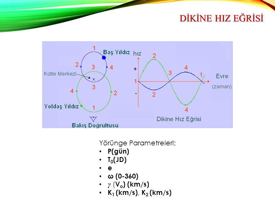 DİKİNE HIZ EĞRİSİ Yörünge Parametreleri; P(gün) T 0 (JD) e ω (0-360) γ ( V o ) (km/s) K 1 (km/s), K 2 (km/s)