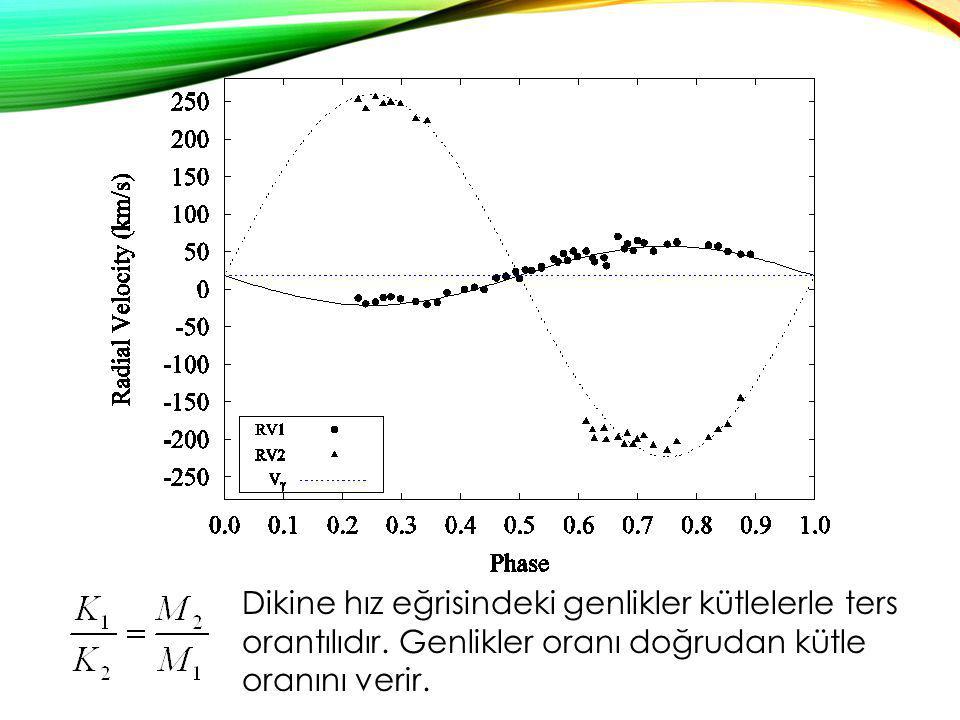 Dikine hız eğrisindeki genlikler kütlelerle ters orantılıdır. Genlikler oranı doğrudan kütle oranını verir.