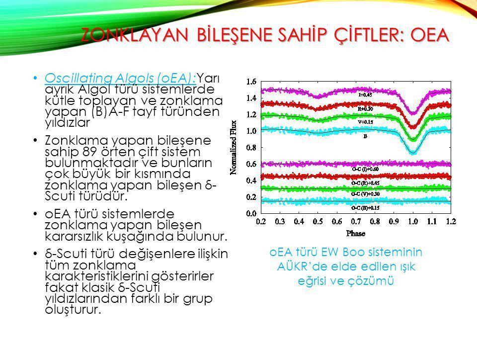 ZONKLAYAN BİLEŞENE SAHİP ÇİFTLER: OEA Oscillating Algols (oEA):Yarı ayrık Algol türü sistemlerde kütle toplayan ve zonklama yapan (B)A-F tayf türünden