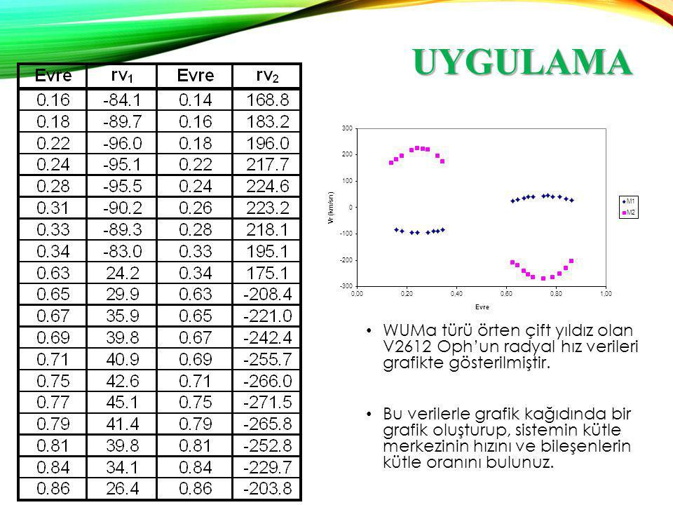UYGULAMA WUMa türü örten çift yıldız olan V2612 Oph'un radyal hız verileri grafikte gösterilmiştir. Bu verilerle grafik kağıdında bir grafik oluşturup