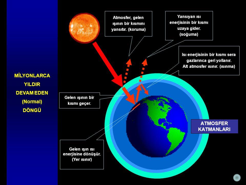 ATMOSFER KATMANLARI Gelen ışın ısı enerjisine dönüşür. (Yer ısınır) Gelen ışının bir kısmı geçer. Isı enerjisinin bir kısmı sera gazlarınca geri yolla