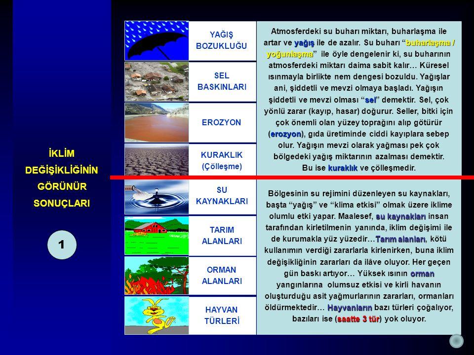 İKLİM DEĞİŞİKLİĞİNİN GÖRÜNÜR SONUÇLARI 1 yağışbuharlaşma / yoğunlaşma sel erozyon Atmosferdeki su buharı miktarı, buharlaşma ile artar ve yağış ile de azalır.
