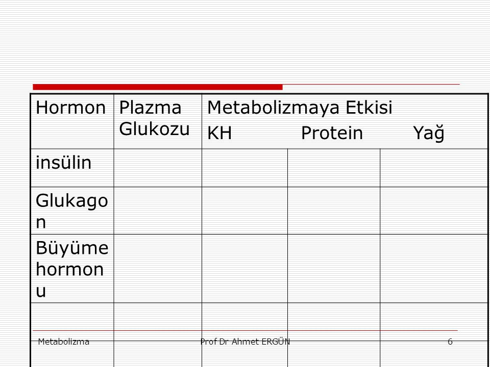 MetabolizmaProf Dr Ahmet ERGÜN6 HormonPlazma Glukozu Metabolizmaya Etkisi KH Protein Yağ insülin Glukago n Büyüme hormon u