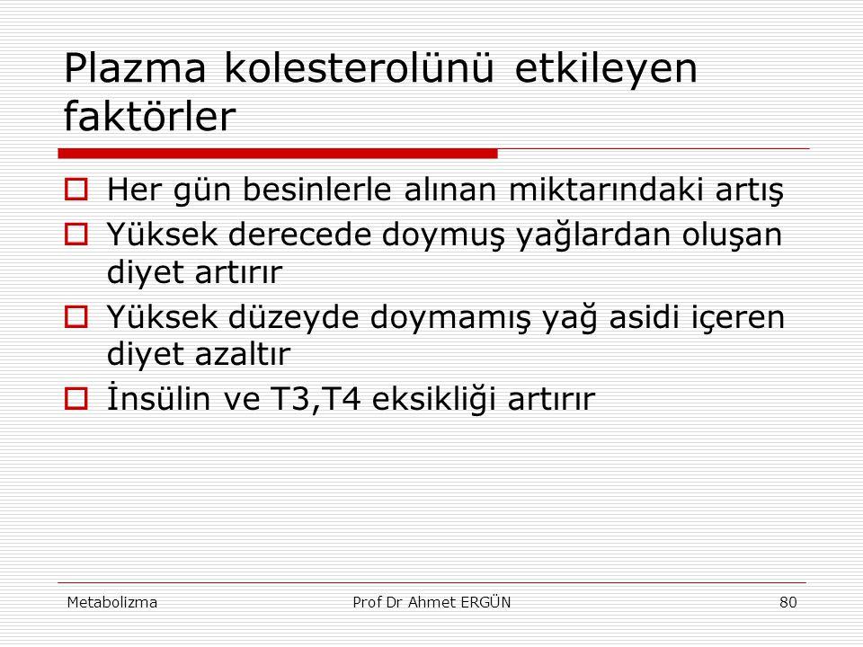 MetabolizmaProf Dr Ahmet ERGÜN80 Plazma kolesterolünü etkileyen faktörler  Her gün besinlerle alınan miktarındaki artış  Yüksek derecede doymuş yağl