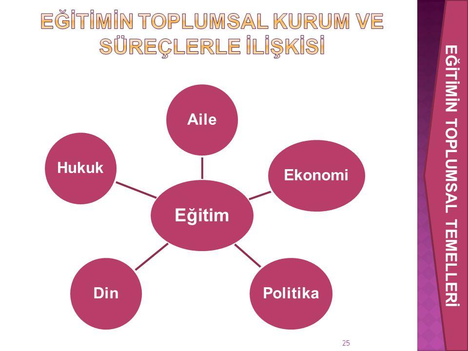 Eğitim AileEkonomiPolitikaDinHukuk 25 EĞİTİMİN TOPLUMSAL TEMELLERİ