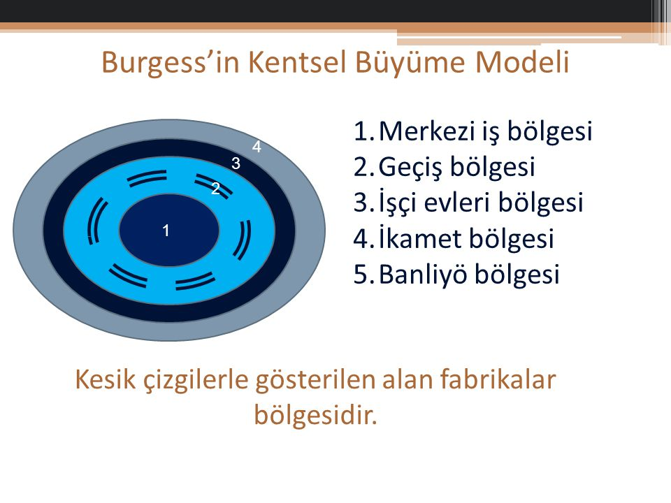 Burgess'in Kentsel Büyüme Modeli 1 2 3 4 5 1.Merkezi iş bölgesi 2.Geçiş bölgesi 3.İşçi evleri bölgesi 4.İkamet bölgesi 5.Banliyö bölgesi Kesik çizgilerle gösterilen alan fabrikalar bölgesidir.