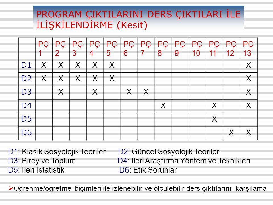 PROGRAM ÇIKTILARINI DERS ÇIKTILARI İLE İLİŞKİLENDİRME (Kesit) PÇ 1 PÇ 2 PÇ 3 PÇ 4 PÇ 5 PÇ 6 PÇ 7 PÇ 8 PÇ 9 PÇ 10 PÇ 11 PÇ 12 PÇ 13 D1 XXXXXX D2 XXXXXX D3 XXXXX D4 XXX D5 X D6 XX D1: Klasik Sosyolojik Teoriler D2: Güncel Sosyolojik Teoriler D3: Birey ve Toplum D4: İleri Araştırma Yöntem ve Teknikleri D5: İleri İstatistik D6: Etik Sorunlar  Öğrenme/öğretme biçimleri ile izlenebilir ve ölçülebilir ders çıktılarını karşılama