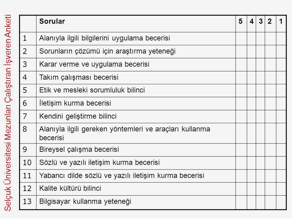 Sorular54321 1 Alanıyla ilgili bilgilerini uygulama becerisi 2 Sorunların çözümü için araştırma yeteneği 3 Karar verme ve uygulama becerisi 4 Takım çalışması becerisi 5 Etik ve mesleki sorumluluk bilinci 6 İletişim kurma becerisi 7 Kendini geliştirme bilinci 8 Alanıyla ilgili gereken yöntemleri ve araçları kullanma becerisi 9 Bireysel çalışma becerisi 10 Sözlü ve yazılı iletişim kurma becerisi 11 Yabancı dilde sözlü ve yazılı iletişim kurma becerisi 12 Kalite kültürü bilinci 13 Bilgisayar kullanma yeteneği Selçuk Üniversitesi Mezunları Çalıştıran İşveren Anketi
