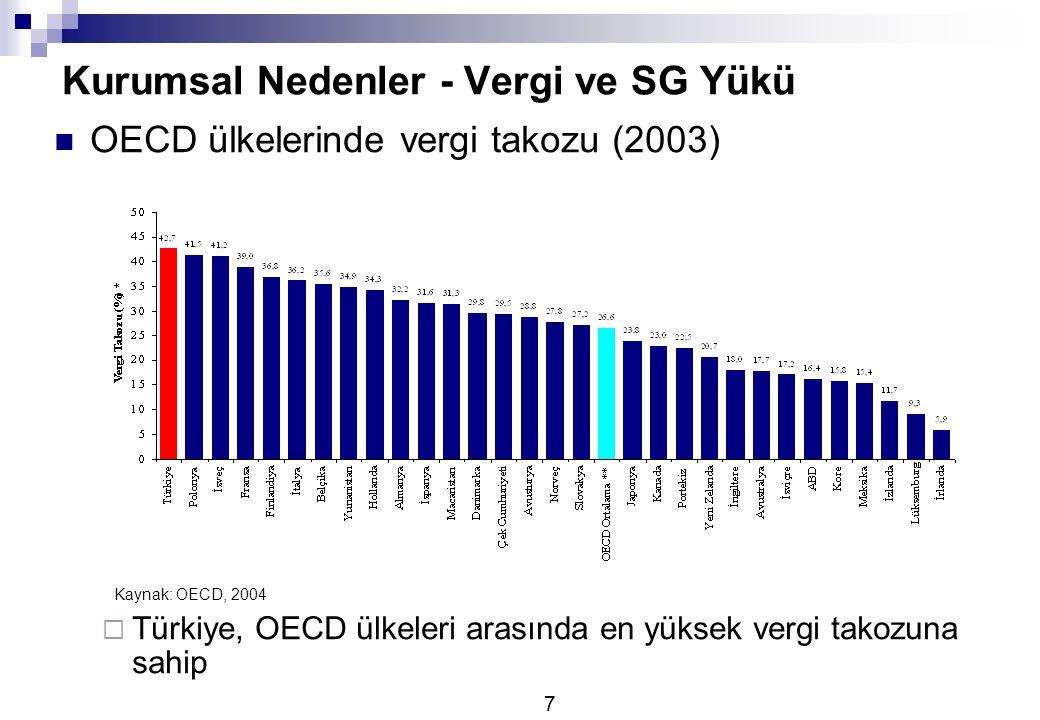8 Kurumsal Nedenler - Vergi ve SG Yükü Seçilmiş Vergi Geliri/GSYİH oranları (2002)  Yüksek vergi oranları ile vergi tahsilatı zorlaşmakta Kaynak: OECD, 2003