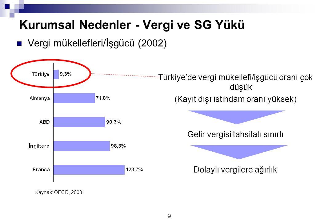 9 Kurumsal Nedenler - Vergi ve SG Yükü Vergi mükellefleri/İşgücü (2002) Türkiye'de vergi mükellefi/işgücü oranı çok düşük (Kayıt dışı istihdam oranı yüksek) Gelir vergisi tahsilatı sınırlı Dolaylı vergilere ağırlık Kaynak: OECD, 2003