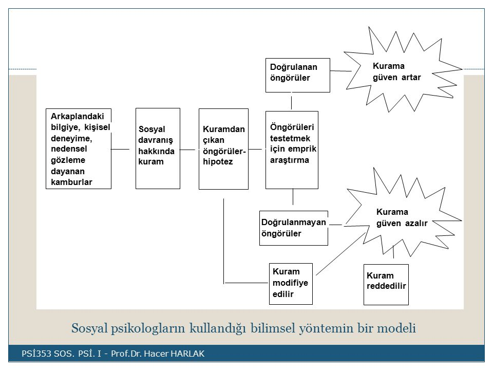 Sosyal psikologların kullandığı bilimsel yöntemin bir modeli Kurama güven artar Kurama güven azalır Arkaplandaki bilgiye, kişisel deneyime, nedensel gözleme dayanan kamburlar Sosyal davranış hakkında kuram Kuramdan çıkan öngörüler- hipotez Öngörüleri testetmek için emprik araştırma Doğrulanan öngörüler Doğrulanmayan öngörüler Kuram modifiye edilir Kuram reddedilir PSİ353 SOS.
