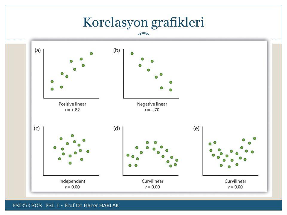 Korelasyon grafikleri PSİ353 SOS. PSİ. I - Prof.Dr. Hacer HARLAK