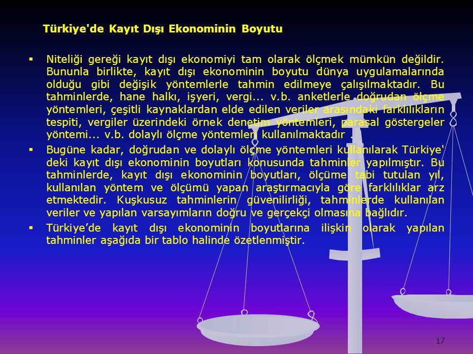 17 Türkiye'de Kayıt Dışı Ekonominin Boyutu   Niteliği gereği kayıt dışı ekonomiyi tam olarak ölçmek mümkün değildir. Bununla birlikte, kayıt dışı ek