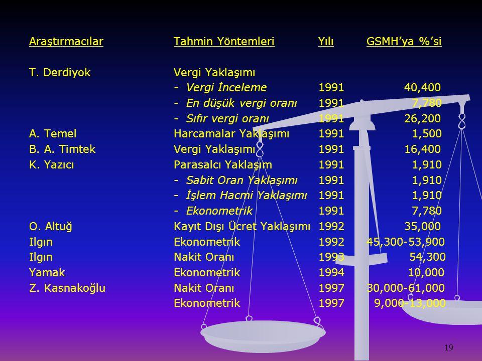 19 AraştırmacılarTahmin Yöntemleri YılıGSMH'ya %'si T. DerdiyokVergi Yaklaşımı - Vergi İnceleme1991 40,400 - En düşük vergi oranı1991 7,780 - Sıfır ve