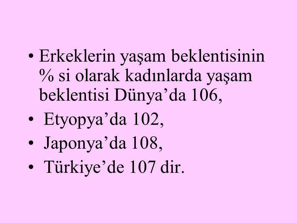 Erkeklerin yaşam beklentisinin % si olarak kadınlarda yaşam beklentisi Dünya'da 106, Etyopya'da 102, Japonya'da 108, Türkiye'de 107 dir.