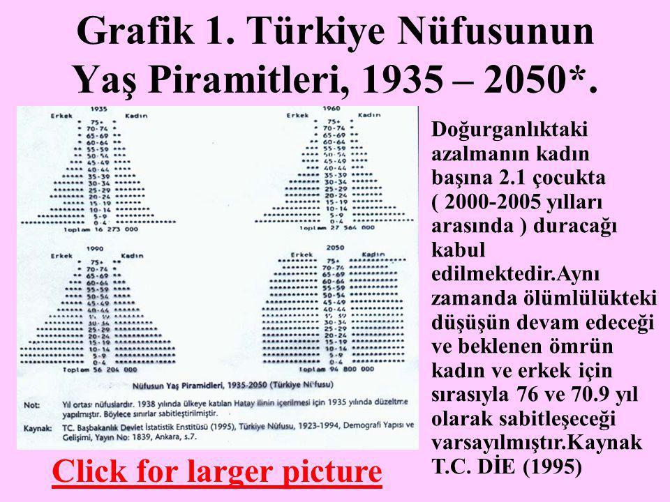 Grafik 1. Türkiye Nüfusunun Yaş Piramitleri, 1935 – 2050*. Doğurganlıktaki azalmanın kadın başına 2.1 çocukta ( 2000-2005 yılları arasında ) duracağı