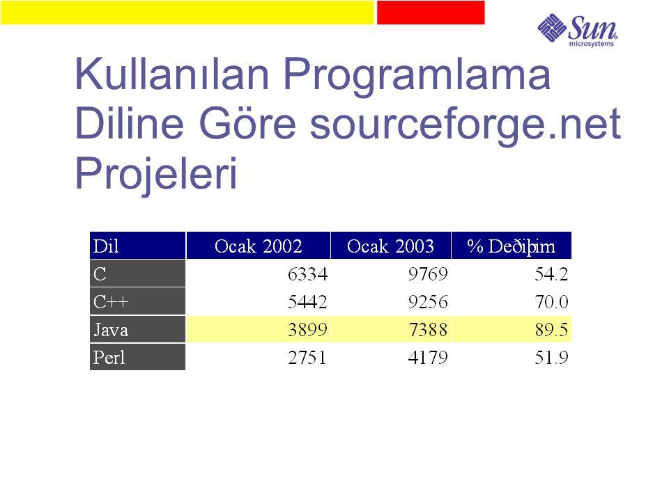 Kullanılan Programlama Diline Göre sourceforge.net Projeleri