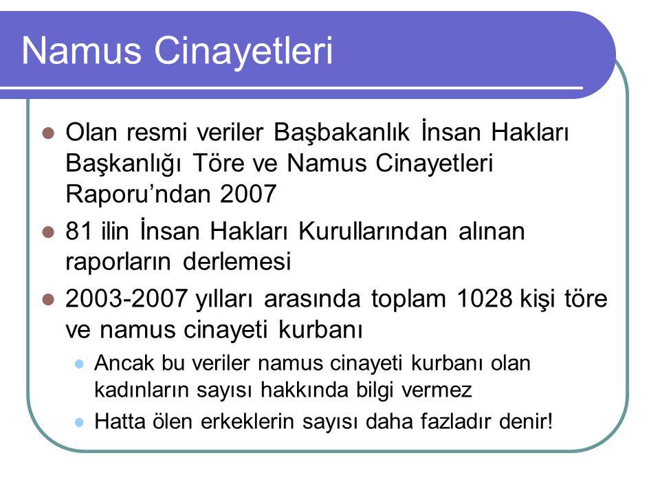 Namus Cinayetleri Olan resmi veriler Başbakanlık İnsan Hakları Başkanlığı Töre ve Namus Cinayetleri Raporu'ndan 2007 81 ilin İnsan Hakları Kurullarınd