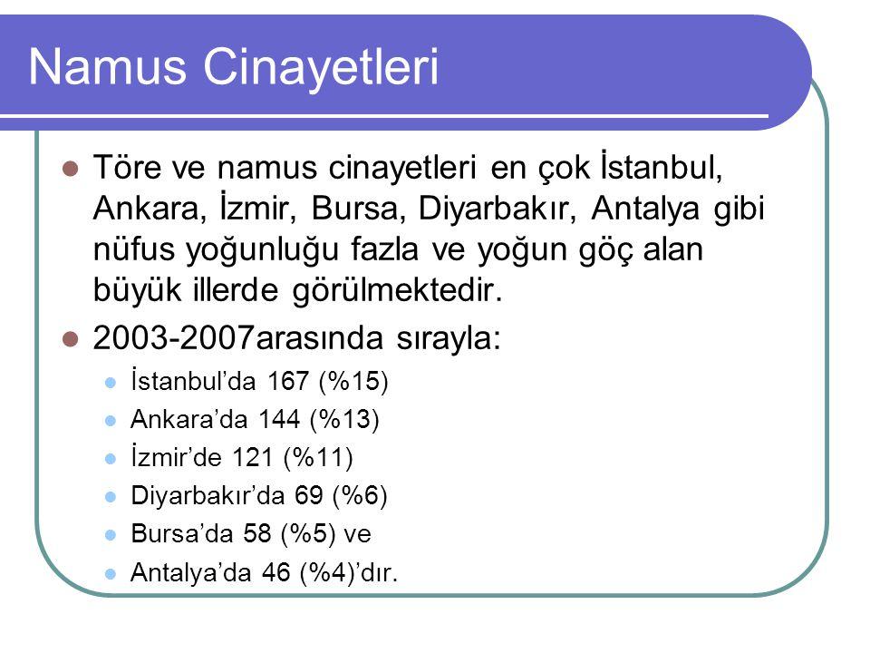 Namus Cinayetleri Töre ve namus cinayetleri en çok İstanbul, Ankara, İzmir, Bursa, Diyarbakır, Antalya gibi nüfus yoğunluğu fazla ve yoğun göç alan bü