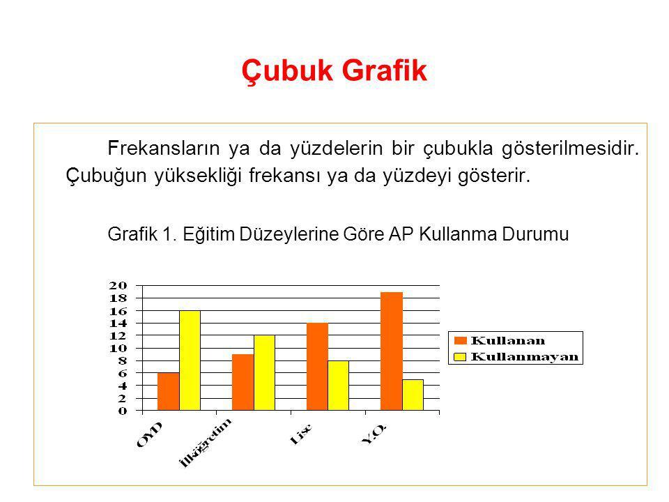 Grafik Türleri 1- Çubuk Grafikler 2- Histogram 3- Dağılım Poligonu 4- Çizgi Grafikler 5- Kümülatif Çizgi Grafikler 6- Daire Dilimleri Grafiği