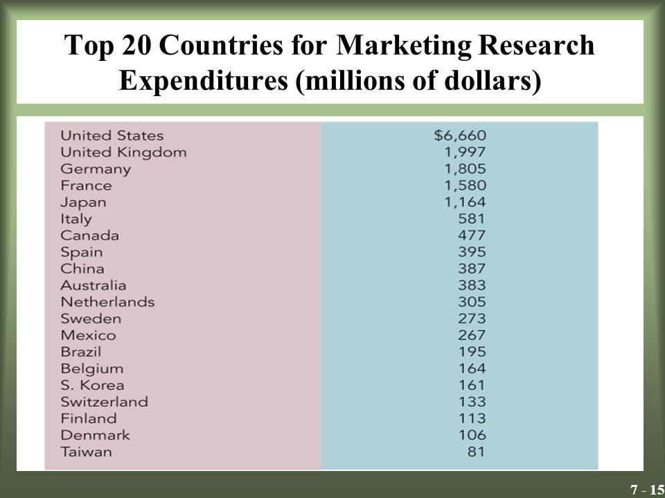 7 - 15 Top 20 Countries for Marketing Research Expenditures (millions of dollars) Insert Exhibit 8.1