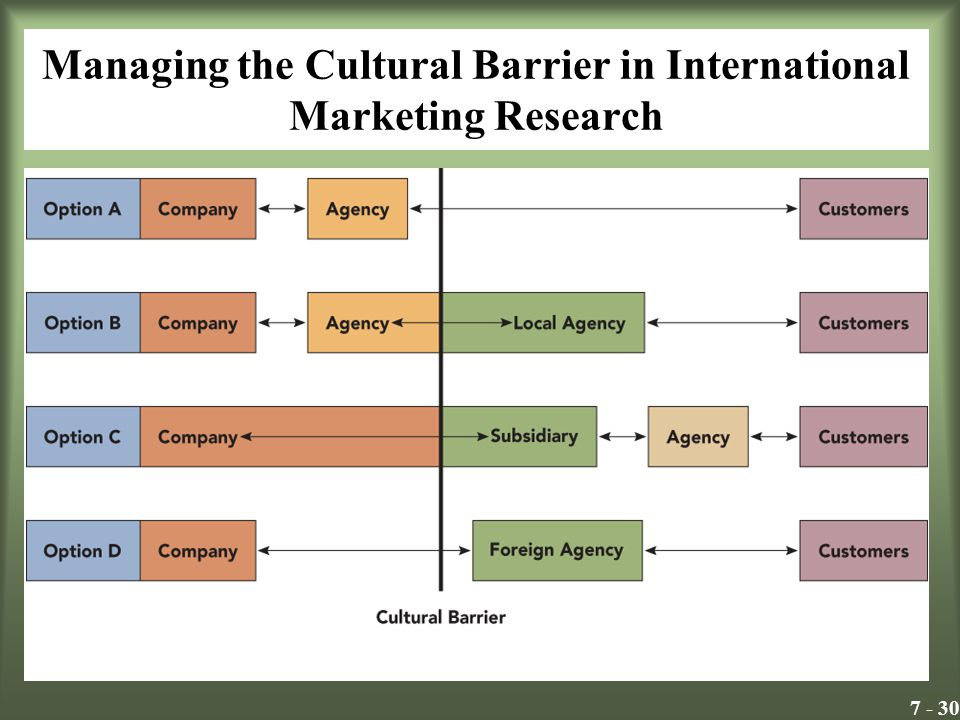 7 - 30 Managing the Cultural Barrier in International Marketing Research Insert Exhibit 8.3