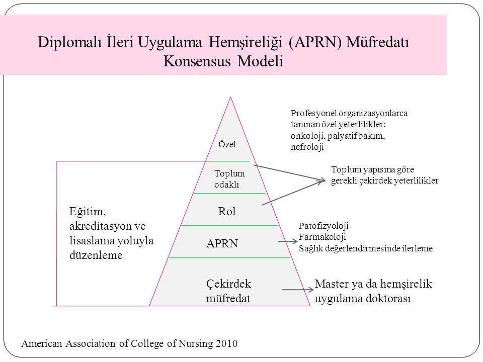 Diplomalı İleri Uygulama Hemşireliği (APRN) Müfredatı Konsensus Modeli Çekirdek müfredat APRN Rol Toplum odaklı Özel Master ya da hemşirelik uygulama doktorası Patofizyoloji Farmakoloji Sağlık değerlendirmesinde ilerleme Profesyonel organizasyonlarca tanınan özel yeterlilikler: onkoloji, palyatif bakım, nefroloji Toplum yapısına göre gerekli çekirdek yeterlilikler Eğitim, akreditasyon ve lisaslama yoluyla düzenleme American Association of College of Nursing 2010